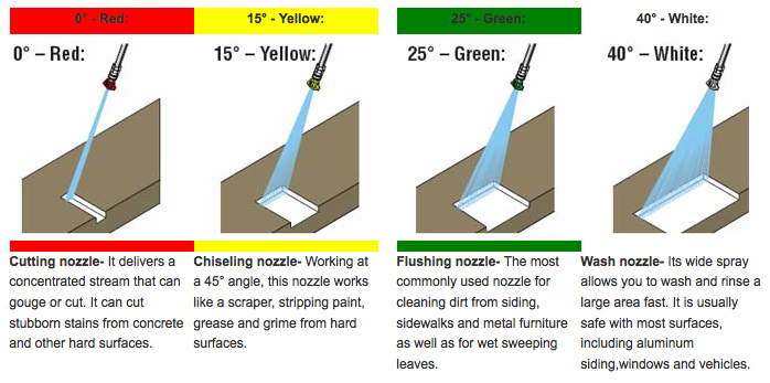 Selecting The Right Nozzle Or Tip Coquitlam Power Washing